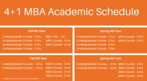 4+1 MBA Curriculum