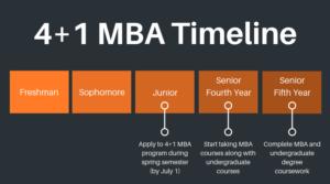 4+1 MBA Timeline