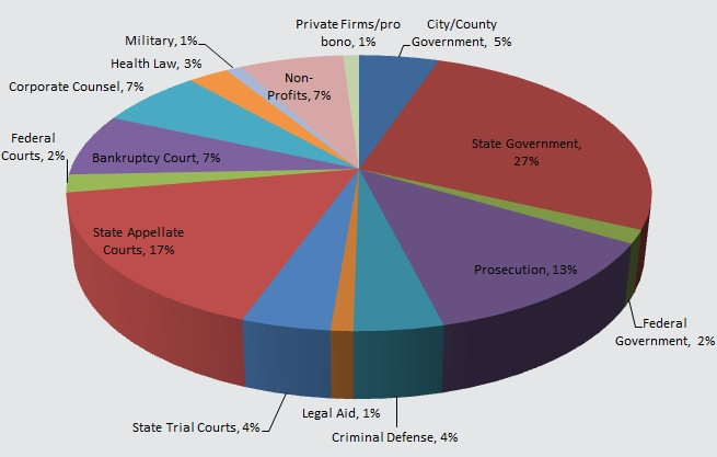 image of pie chart showing 85% of recent graduates completed one or more externships with corporate, government, non-profit and pro bono private practice employers